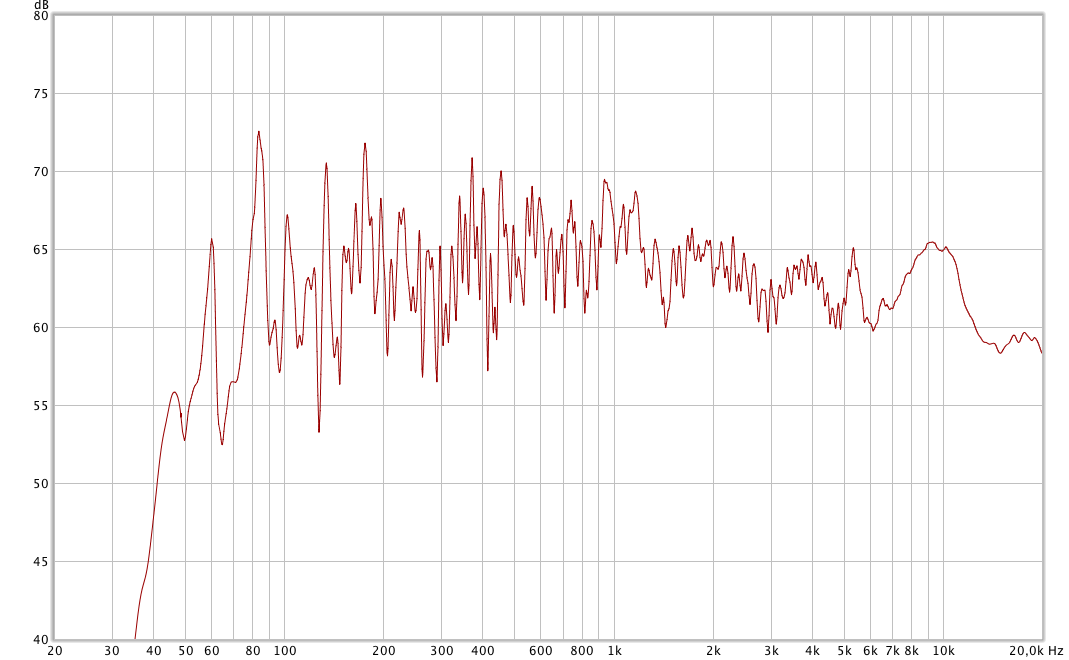 frequency response of a speaker in a room