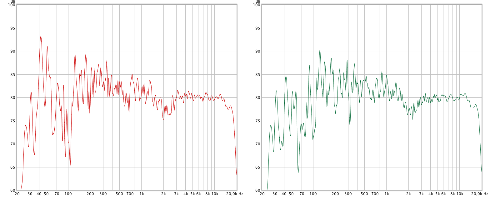 frequency response of left and right speakers in an untreated room