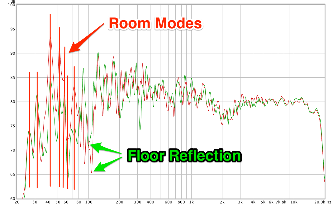 room modes and floor reflection shown in a frequency response