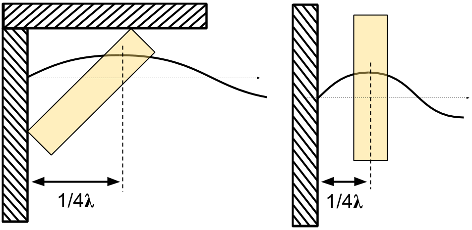 Diagram comparing the effect of the 1/4 wavelength rule between placing a porous absorber across a corner and in front of a flat wall.