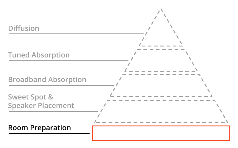 A pyramid with the basement highlighted: Room Preparation
