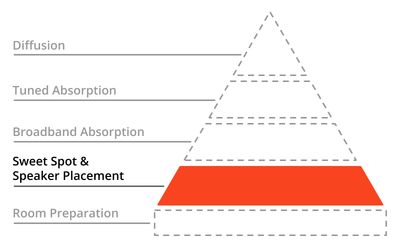 A Pyramid with the foundation highlighted: Sweet Spot & Speaker Placement