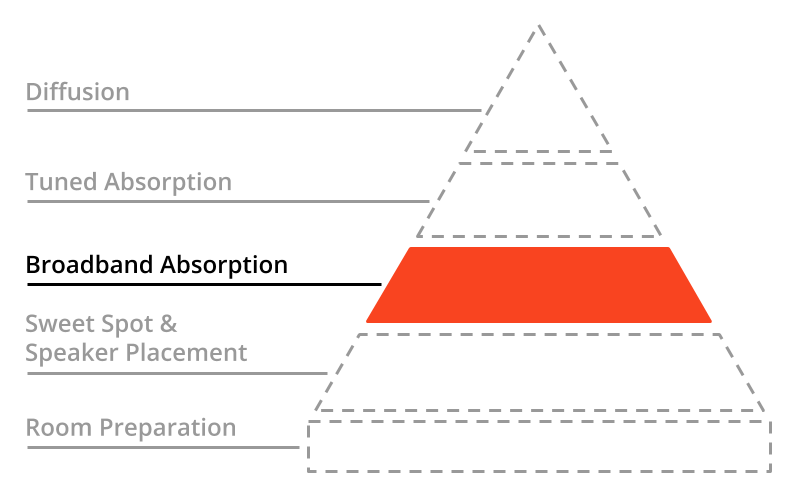A pyramid with the first tier highlighted: Broadband Absorption