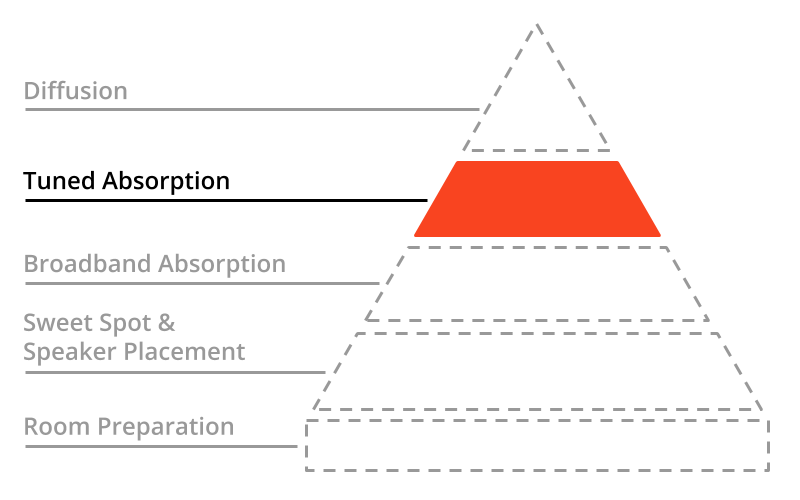 A pyramid with the second tier highlighted: Tuned Absorption