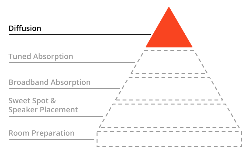 A pyramid with the third tier highlighted: Diffusion