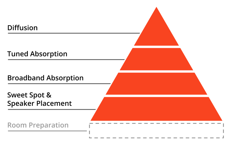 A pyramid showing the steps of acoustic room treatment in order of importance