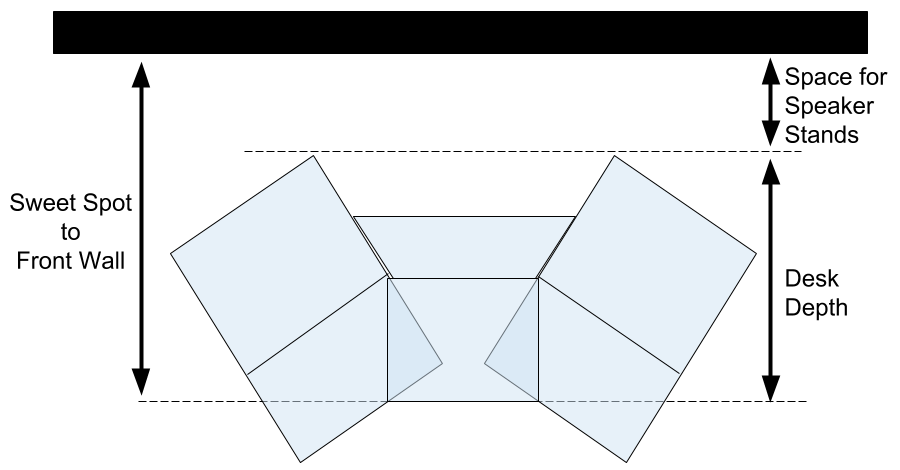 a diagram showing the relationship between desk depth and sweet spot distance to the front wall