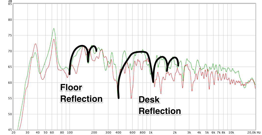 frequency response showing measurements of left and right speaker at the listening postion. Black lines indicate comb filters created by a floor and a desk reflection.