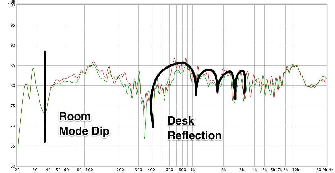 frequency response showing measurements of left and right speaker at the listening postion. Black lines indicate a room mode dip and a comb filter created by a desk reflection.