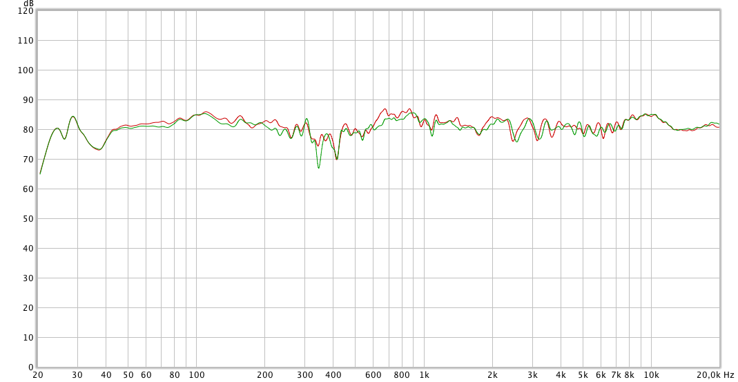 Frequency response showing measurements of left and right speakers at the listening position in Jesco Lohan's studio