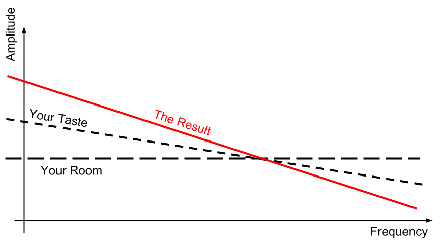 a sketch of a frequency response with a line representing the room, a line representing your taste, and a red line representing the combined result